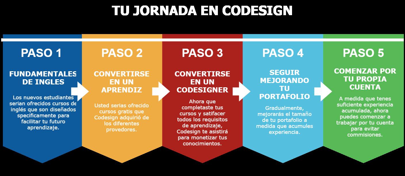 DIAGRAM CODESIGN SPANISH (2)